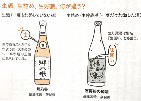 生酒の違い